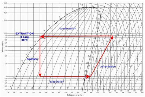 mollier diagram co2 celsius process