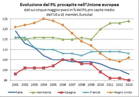 prodotto interno lordo in inglese il disastro italiano in venti grafici edizione maggio 2015