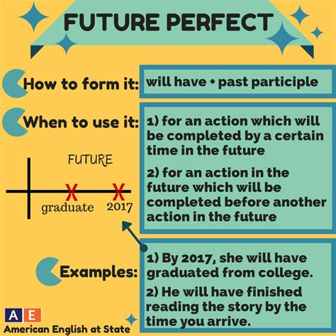 by the time future perfect english exercises practice future forms review mlk english courses