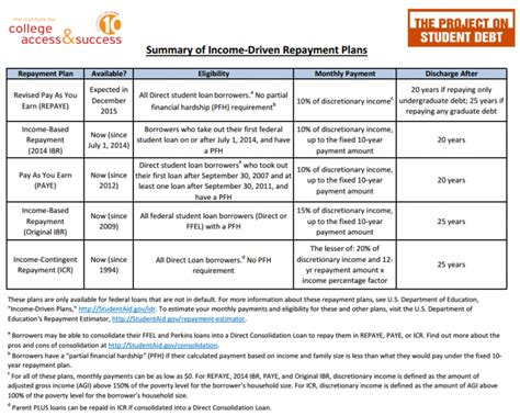printable version of fafsa application how does the new repaye plan compare to other income