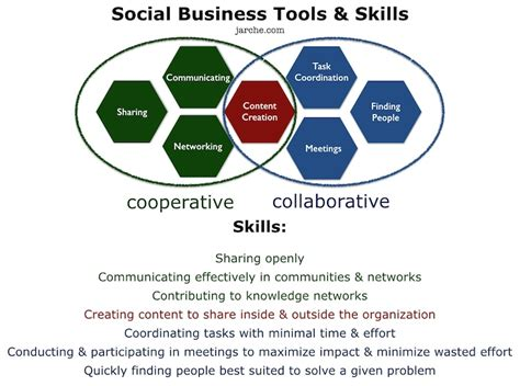 Social Work Business what are social work skills wowkeyword