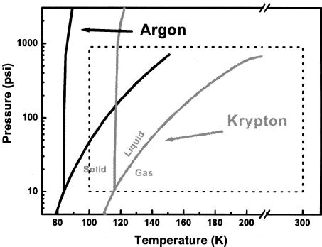 phase diagram argon argon and krypton phase diagrams laid the pressure and temperature
