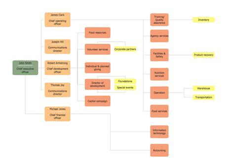 workflow mohe workflow mohe horizontal flowchart horizontal org flow
