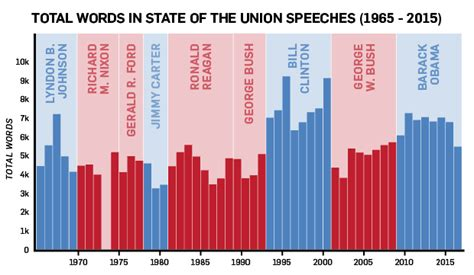 State Of The Union Bush Admits Climate Needs Attention by Stats Of The State Of The Union Ctv News