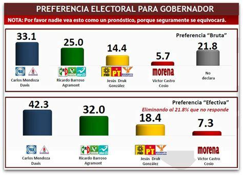 votaciones sobre elecciones en argentina quien va ganando mitofsky picore y arturo van a la cabeza por el pan prs