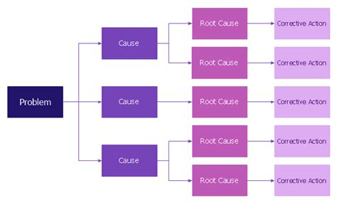 problem tree template word root cause analysis tree diagram template fault tree