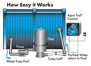 Salt Water Pool Pumps Advantages Of A Salt Water Chlorination System