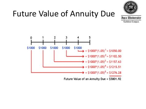 annuity calculator excel present value annuity calculator