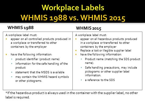 ccohs products services whmis 2015 28 images image