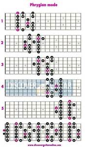 Phrygian mode 5 patterns discover guitar online learn to play