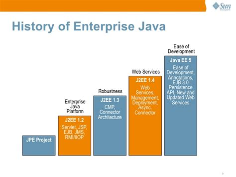 java ee themes new features of java7 se