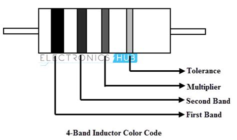 iron inductor datasheet molded inductor color code 28 images ctm3f 3r9j