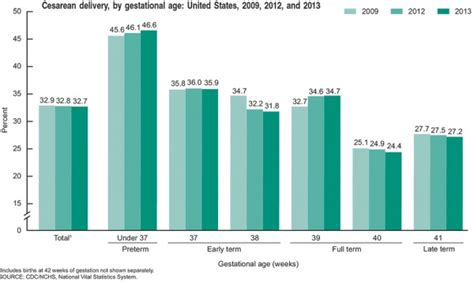 percentage of c section births usa statistics embryology