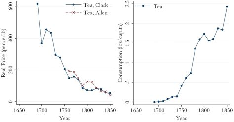 consumption pattern definition english new goods in a malthusian world the welfare gains from