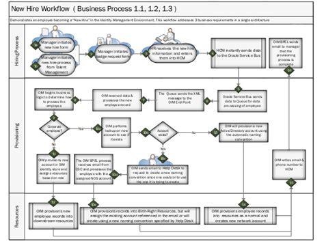 new employee process workflow user flow swim diagram for new hire