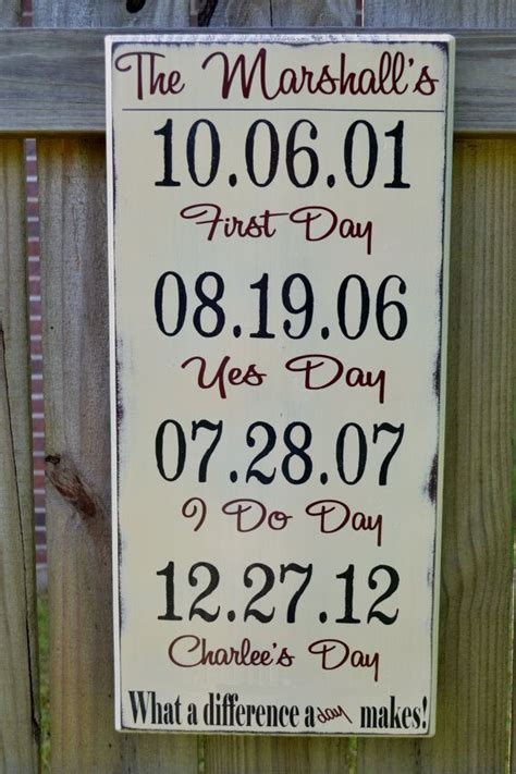 Wedding Anniversary Dates by Wedding Anniversary Gifts Wedding Anniversary Gifts Dates