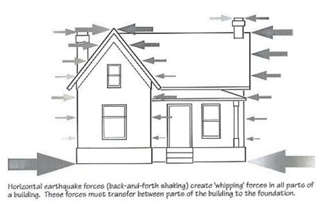 earthquake and structures e liberary pakistan types of loads on structure