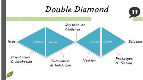 design thinking double diamond service design facilitate double diamond 服務設計 第一個菱形