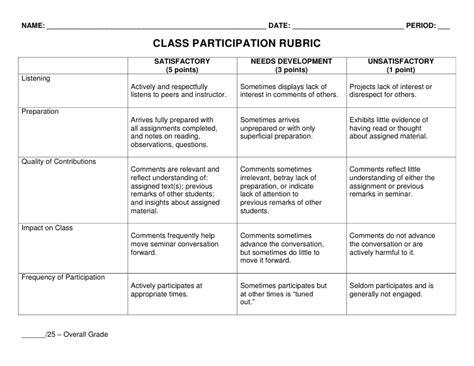 In Class Essay Rubric in class essay rubric