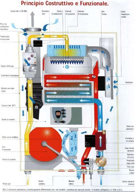 pulizia interna termosifoni caldaia a gas a condensazione i proprietari di casa