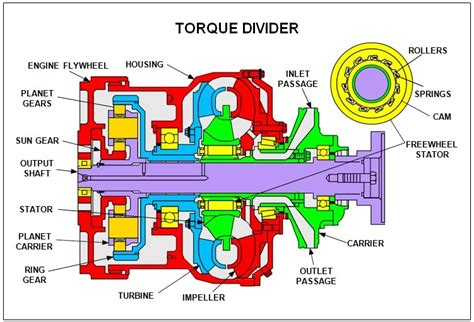 Alat Berat Tambang torque divider mekanik alat berat