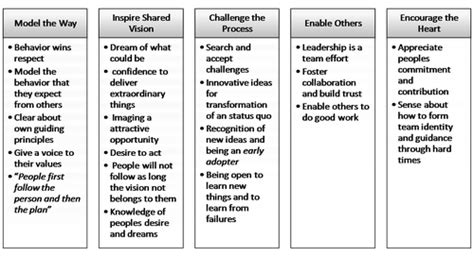 the leadership challenge by kouzes and posner kouzes j m posner b z 2002 the leadership challenge