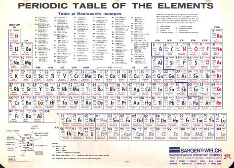 85 types of periodic tables show zen place