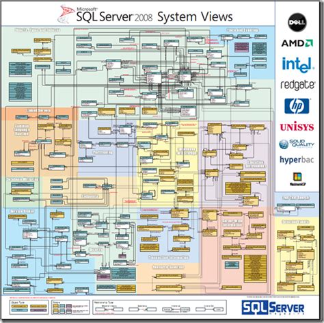 sql server system tables sql server 2008 r2 system views all about data