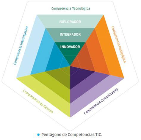 el desarrollo de competencias socioemocionales y su eduteka competencias tic para el desarrollo profesional