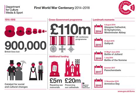 Senior Cabinet First World War Centenary We Will Remember Them News