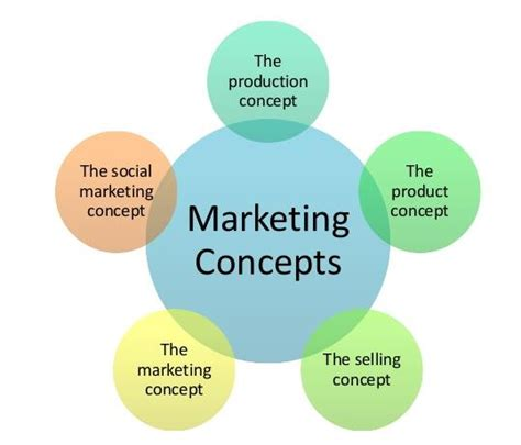 what is concept marketing management philosophies studiousguy