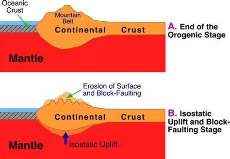 mountain building diagram 10 k mountain building