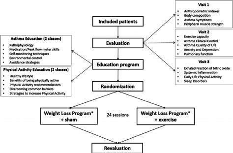 design effect weighting nitric oxide food chart asli aetherair co