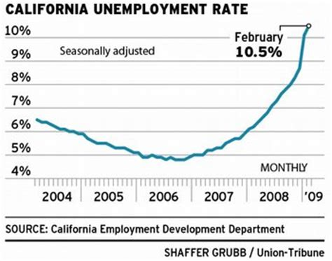 Unemployment Office Ca by California Unemployment Is Reaching Alarming Levels