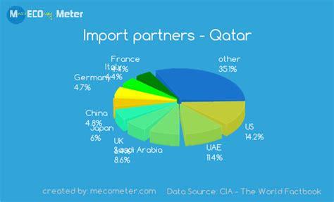 Economy of Qatar Ukraine Military Equipment