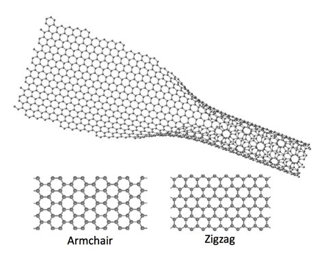 armchair nanotubes electronic life on the edge berkeley lab
