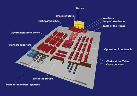 layout of house of lords file house of lords diagram jpg wikimedia commons