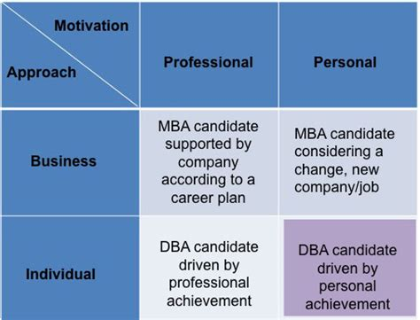 Mba Candidate Vs Student by Business Science Institute Who Is The Right Candidate