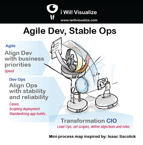 the devops handbook transforming your organization through agile scrum and devops principles an extensive guide books why agile development should not own devops