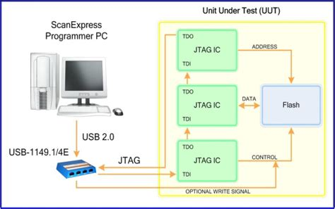 Design Of Editor In System Programming | jtag programmer scanexpress software