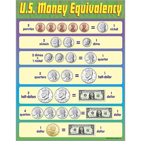 printable currency graphs u s money equivalency poster from trend enterprises