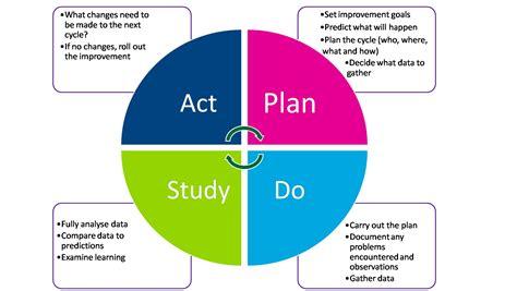 layout design act pdsa act related keywords pdsa act long tail keywords