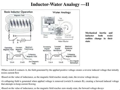capacitor inductor analogy image gallery inductor water