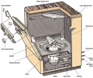south florida appliance repair need dishwasher repair in south florida fast service