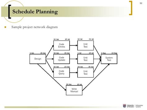 project network template project management