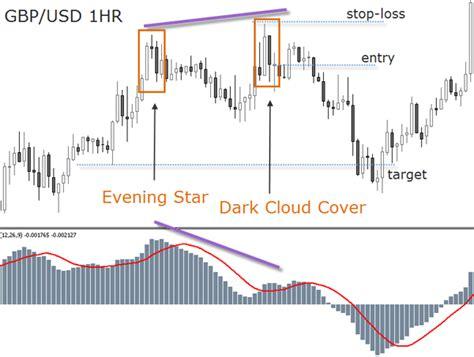reversal pattern investopedia dark cloud cover candlestick reportspdf549 web fc2 com