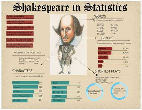 william shakespeare biography in infographic reuse or edit this infographic using the link below http