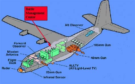 Airplane Floor Plan by Ac 130 Project Gunship Ii Pictures