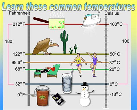 what is the room temperature in fahrenheit in order what is the freezing point room temperature and boiling point of water according to the