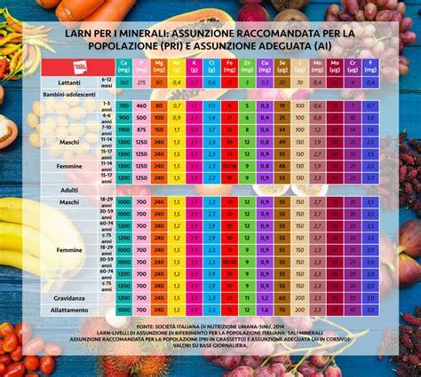 minerali alimenti sali minerali quali sono a cosa servono e alimenti pi 249